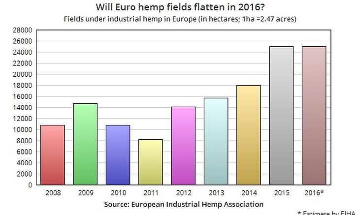 Fields under industrial hemp in Europe in hectares.