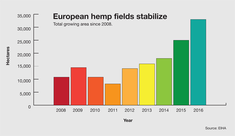 Hemp growing by year in Europe