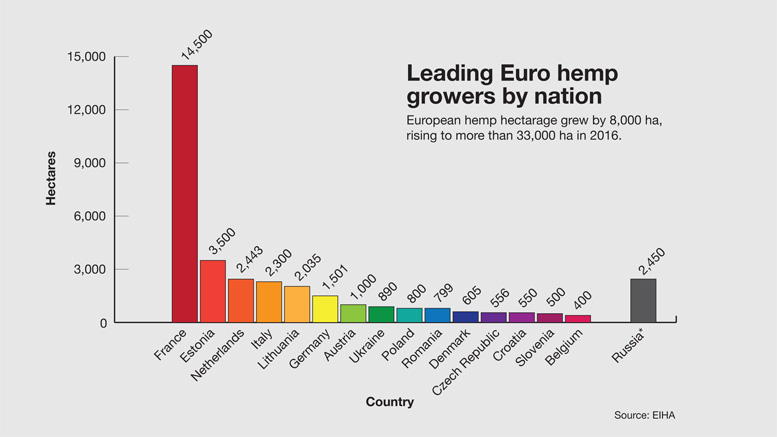 Leading hemp growers in Europe by country.