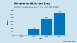 Hemp cultivation growth in Kentucky, 2014-2017.